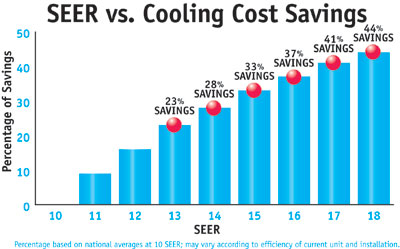 SEER Savings Chart